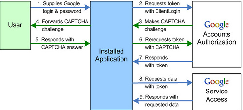 Google ClientLogin for Installed Applications